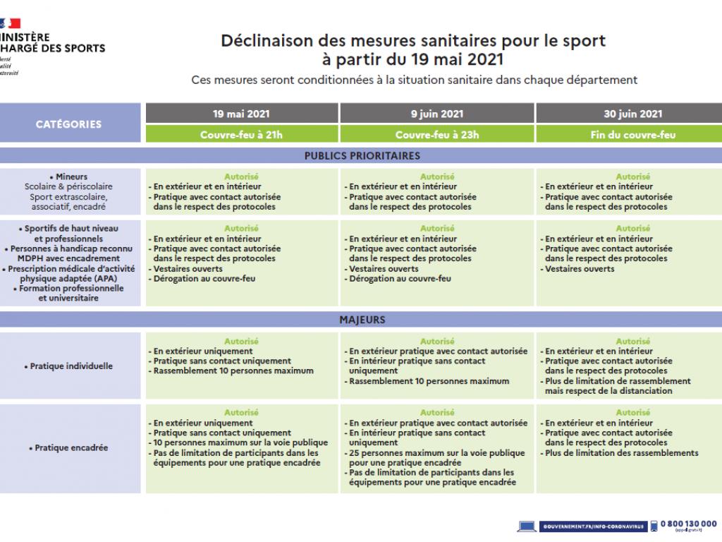 Image de l'actu 'Décisions sanitaires à partir du 19 mai 2021'